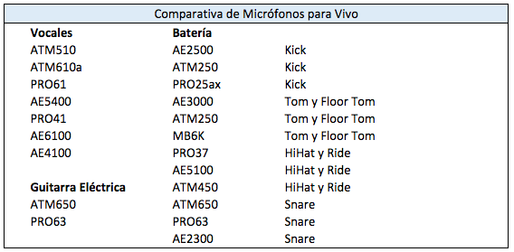 comparativa de micrófonos para vivo Audio-Technica